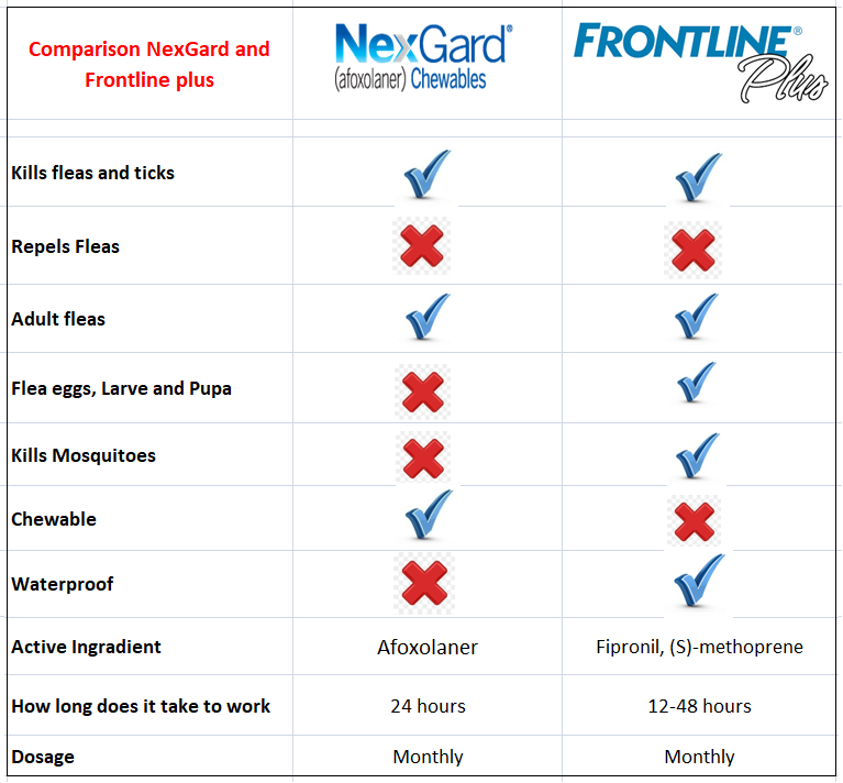 Comparsion chart for frontline plus and nexgard